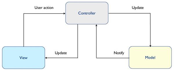 Программирование Objective-C